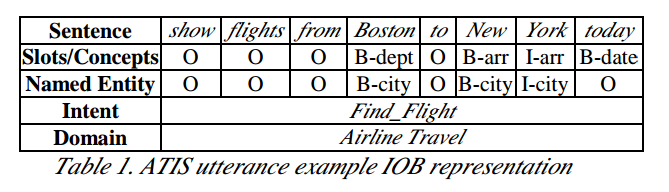 An example of IOB representation for ATIS dataset