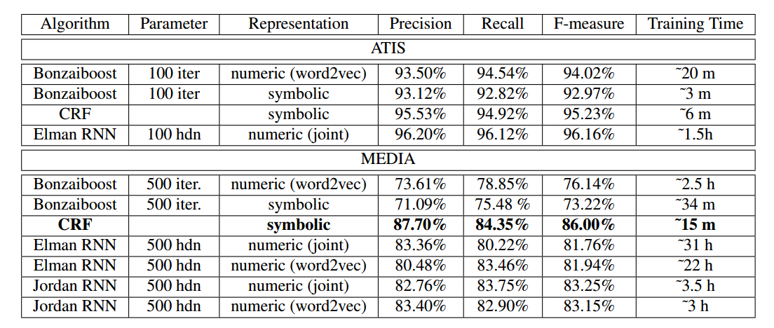 Slot tagging performance obtained with several learning algorithms on ATIS and MEDIA. hdn stands for hidden neurons.